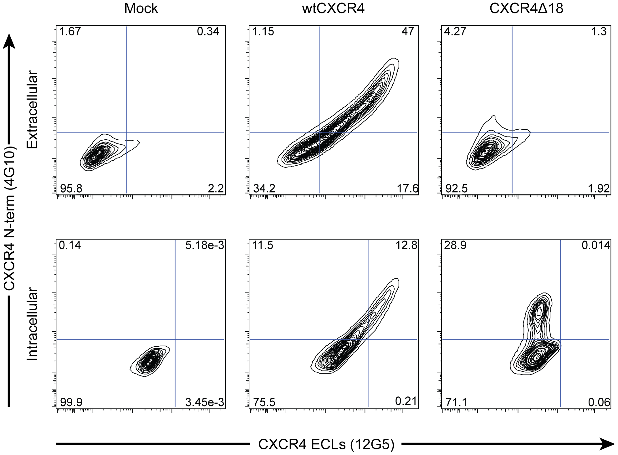 X4-ZFNs preferentially generate in-frame deletions resulting in the absence of CXCR4 cell surface expression.