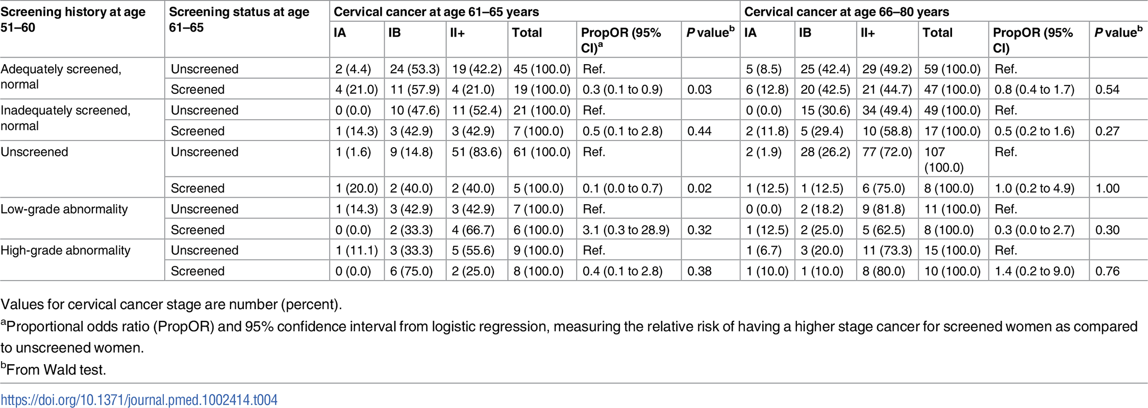 Stage distribution of cervical cancer at age 61–80 (diagnosed in 2002–2011) among women screened and unscreened at age 61–65, by screening history at age 51–60.