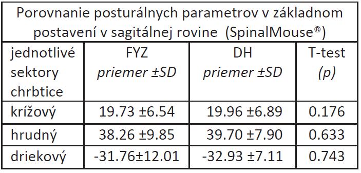 Priemerné hodnoty posturálnych parametrov v základnom postavení v sagitálnej rovine hodnotené pomocou SpinalMouse<sup>®</sup>.