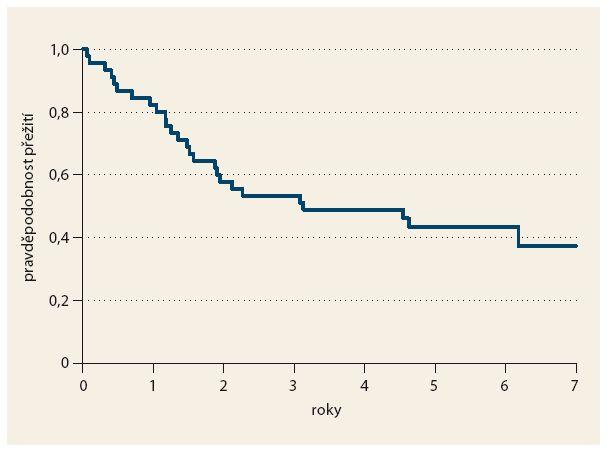 Celkové přežití nemocných. Graph 1. Overall survival rate.