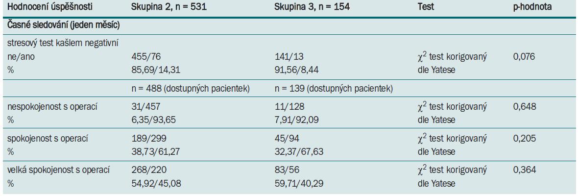 Tab. 9.1. Objektivní a subjektivní míra vyléčení u pacientek ve skupině 2 a 3 během jednoho měsíce sledování.