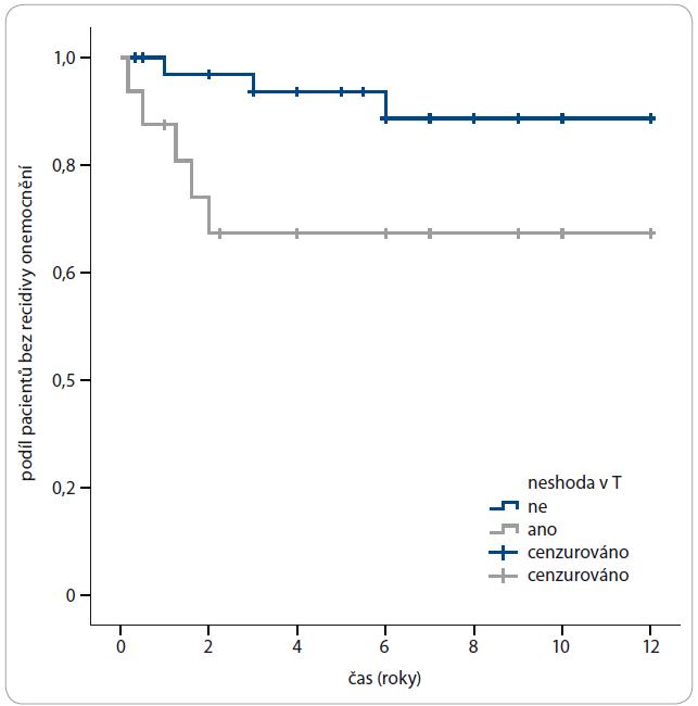 DFS (přežití bez známek tumoru) u shody a neshody T.
