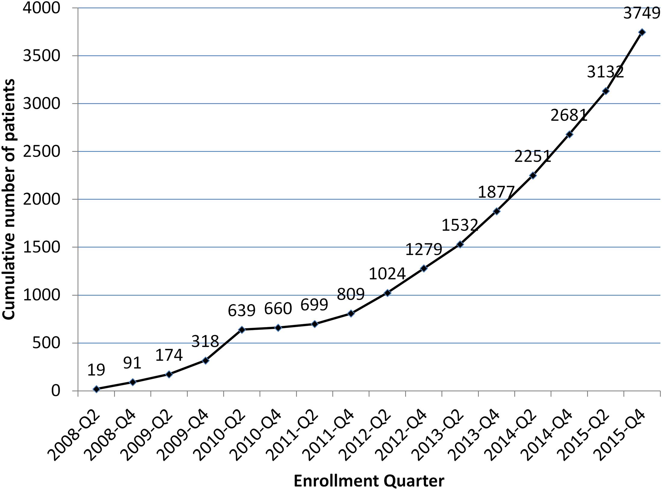 Cumulative Eugene Bell Foundation enrollment (2008–2015).