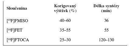 Parametry syntézy