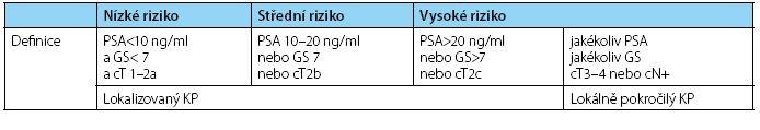 Stratifikační systém lokalizovaného a lokálně pokročilého karcinomu prostaty podle rizika biochemické recidivy Table 1. The stratification of localized and locally advanced prostate cancer according to the risk of biochemical recurrence