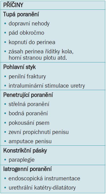 Etiologie poranění přední uretry.