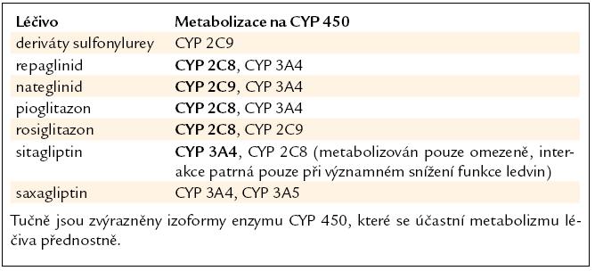 Antidiabetika metabolizovaná systémem CYP 450 [9,15,16,19–21].