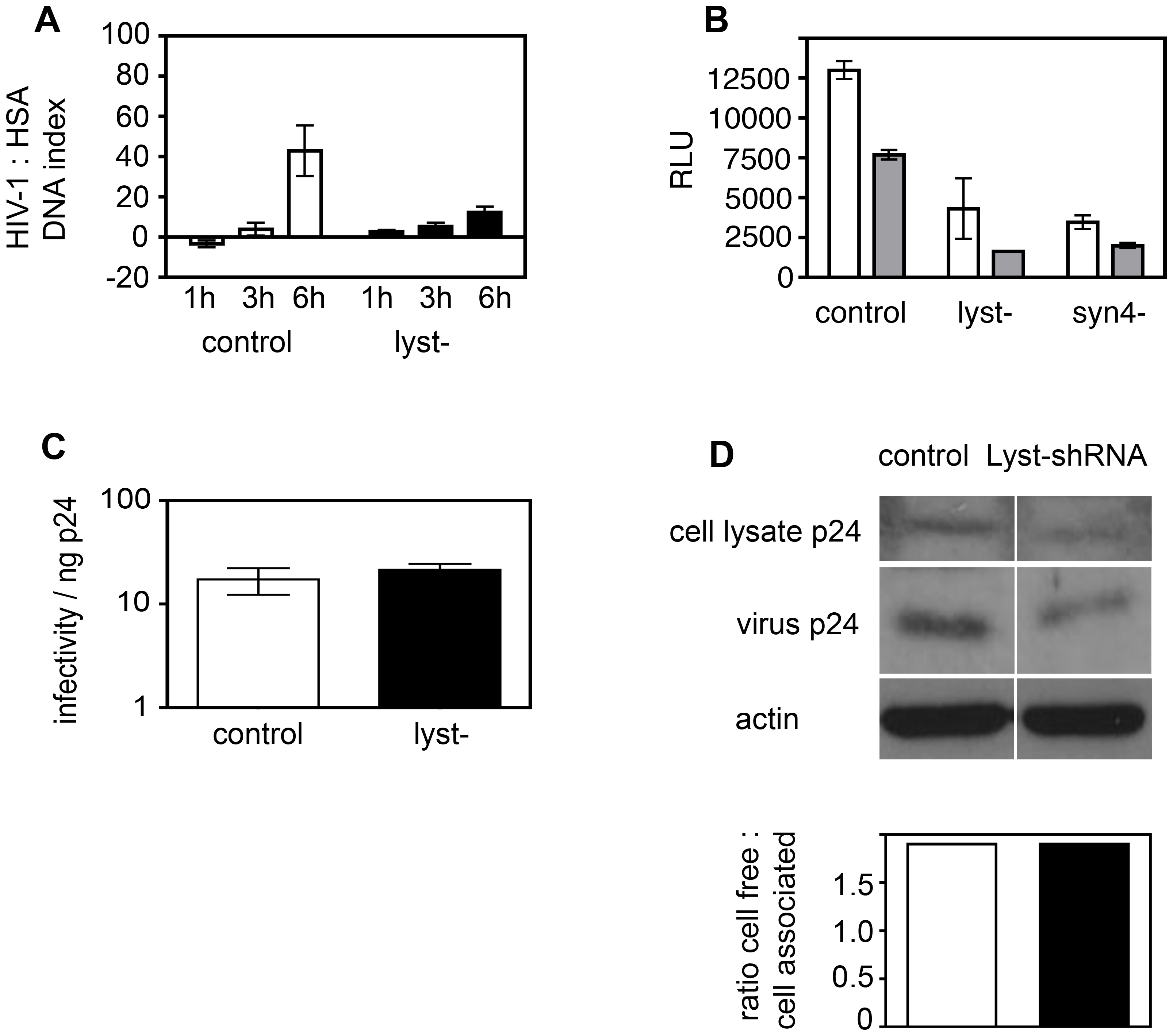Defects in regulated secretion inhibit cell-to-cell spread of HIV-1.