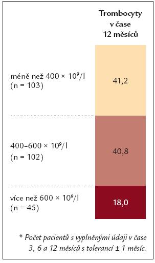 Počet trombocytů ve 12. měsíci (n = 250*).