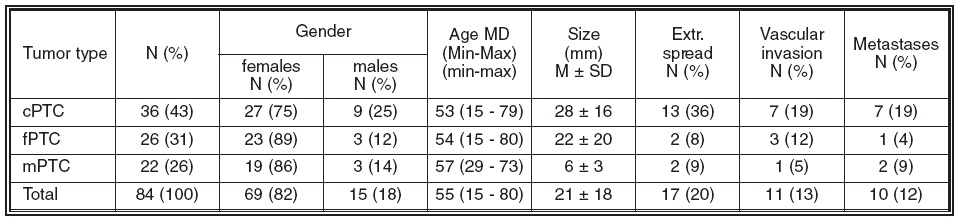 Clinicopathological data of patients
