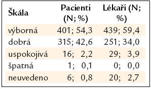 Hodnocení léčby moxonidinem.