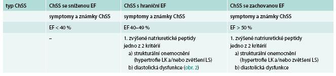 Co musí být splněno pro diagnózu chronického srdečního selhání (ChSS) se zachovanou ejekční frakcí (EF)