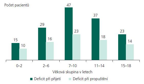 Přítomnost ložiskového neurologického defi citu při přijetí a propuštění v období I/2000–XII/2007.