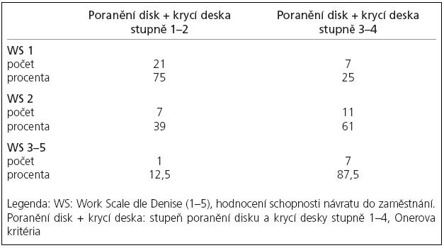Sledování vlivu míry poranění disku a krycí desky na konečném klinickém stavu.