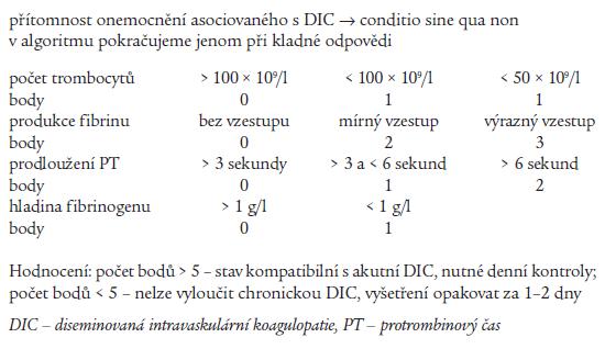 Skórovací systém akutní (nestabilní) formy diseminované intravaskulární koagulopatie.