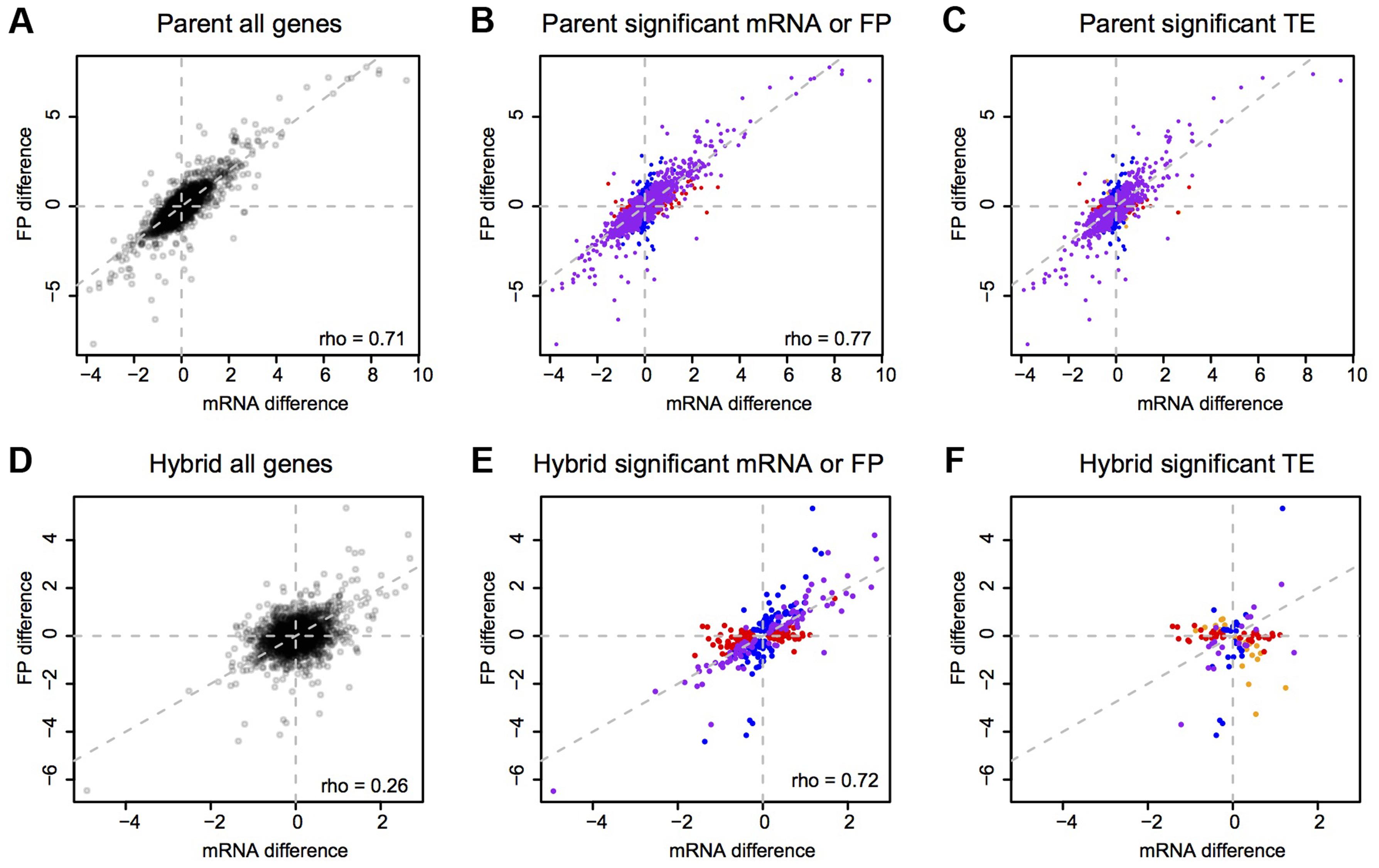 mRNA vs. footprint differences.
