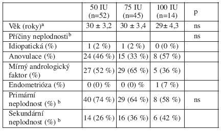 Základní charakteristiky pacientek