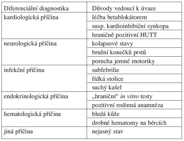 Přehled zjištěných projevů nemoci na podkladě anamnézy a fyzikálního vyšetření.