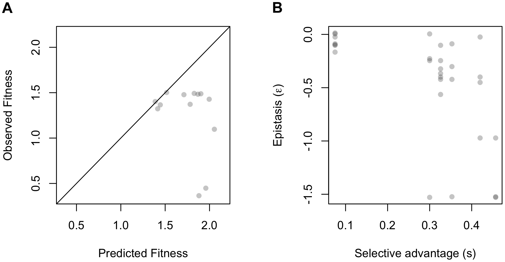 Epistasis at the level of expression phenotypes and fitness relative to independence or kinetic model.