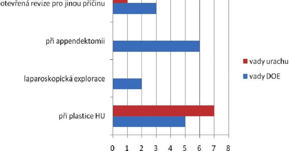Náhodné nálezy při různých typech operačních výkonů Graph 4. Accidental findings in various types of surgical procedures