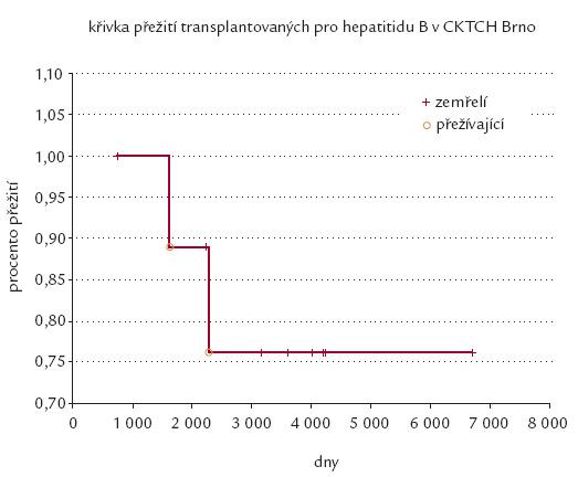 Přežití pacientů po TJ z indikace cirhózy při HBV na CKTCH.