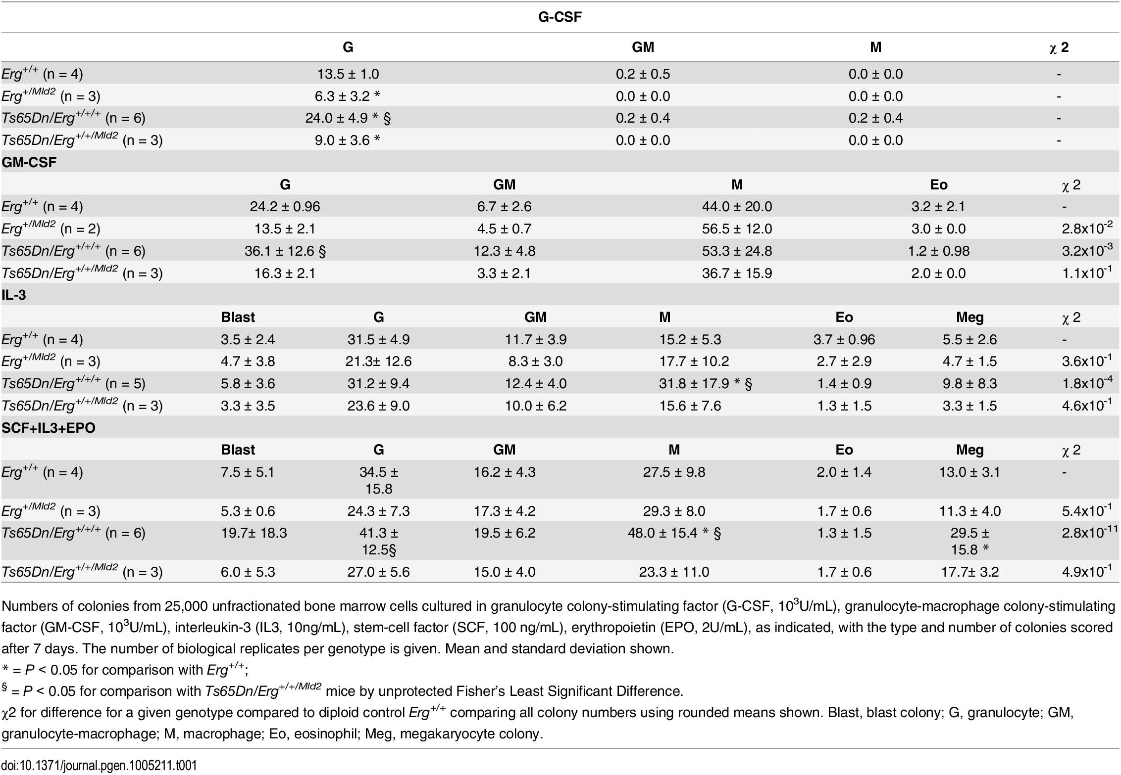 Hematopoietic progenitor abnormalities in Ts65Dn(17<sup>16</sup>) bone marrow by semi-solid agar clonogenic colony assays.
