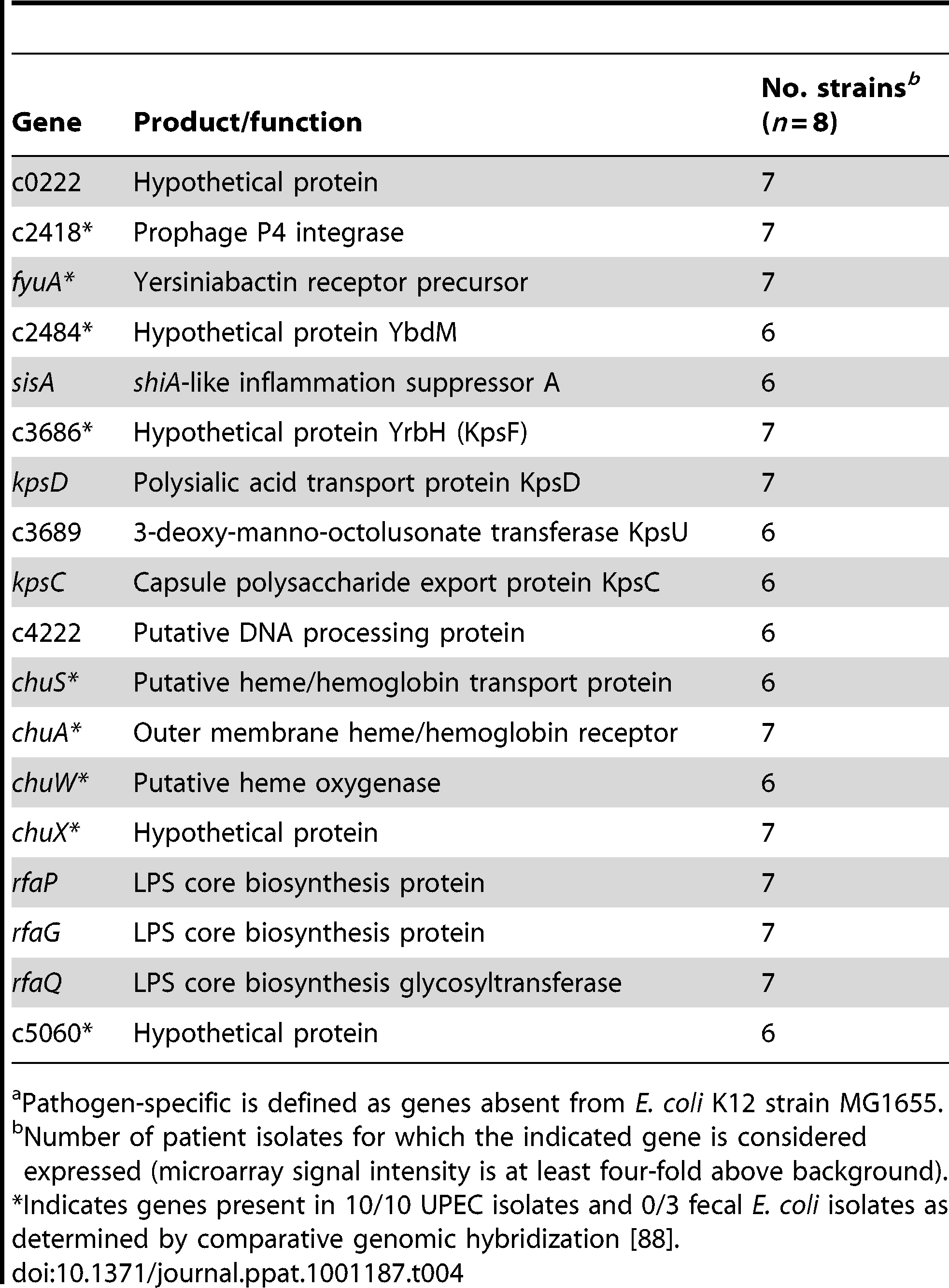Pathogen-specific<em class=&quot;ref&quot;>a</em> genes expressed in the majority of urines from women with UTI.