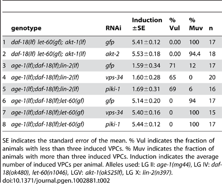 RNAi against <i>akt-2</i> and alternative PI3Ks.