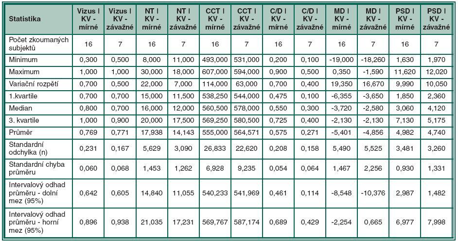 Deskriptivní statistiky pro skupinu PEX glaukomu