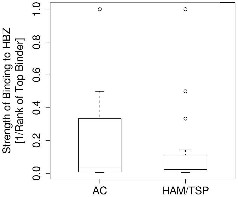 The strength of binding of the HLA class I alleles of asymptomatic carriers and HAM/TSP patients to HBZ.