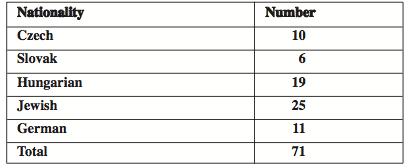 Employed pharmacists by nationality