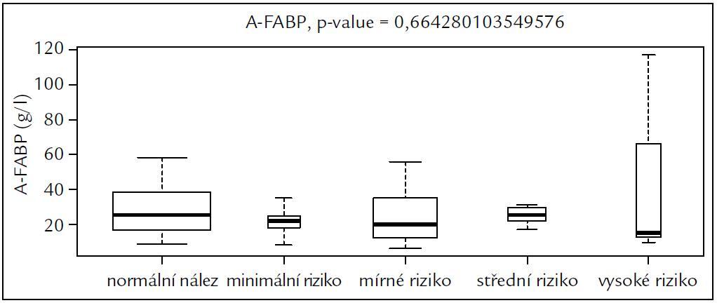 Závislost hladiny A-FABP na kategoriích KS.