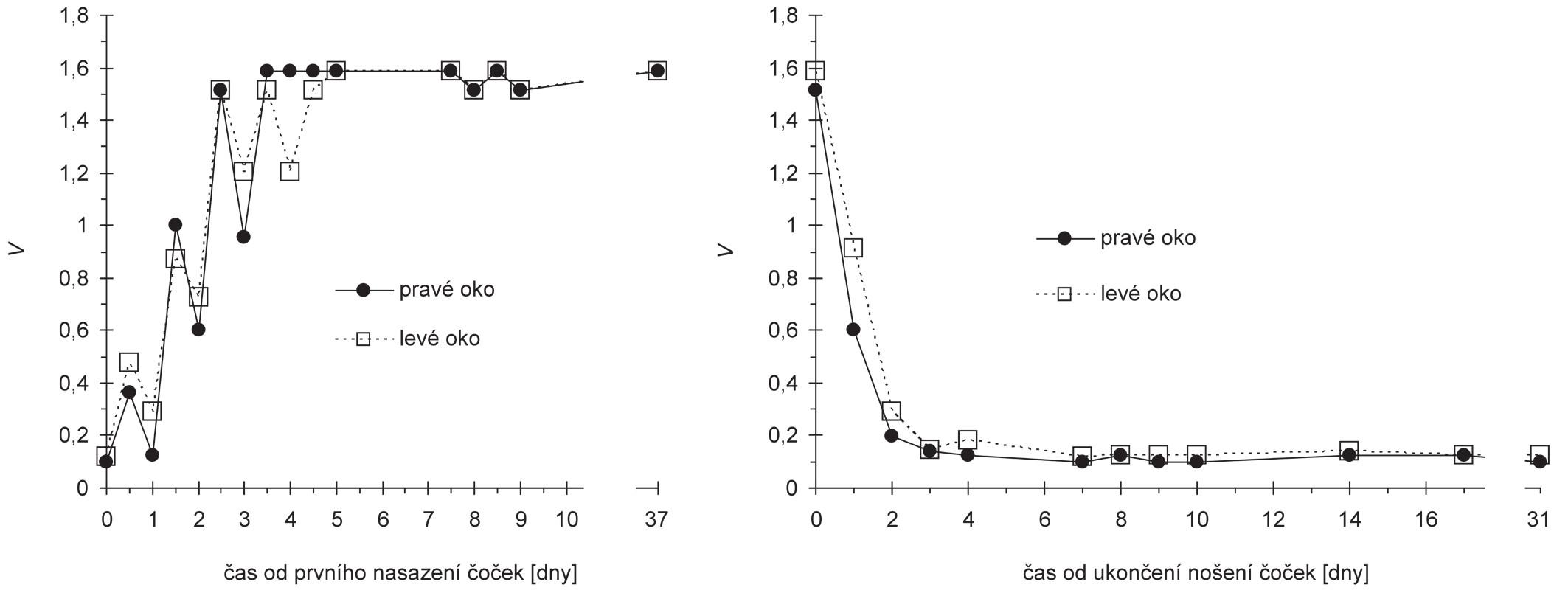 Závislost vízu V (decimální zápis) na čase měřená od prvního nasazení čoček (vlevo) a od ukončení nošení čoček (vpravo)