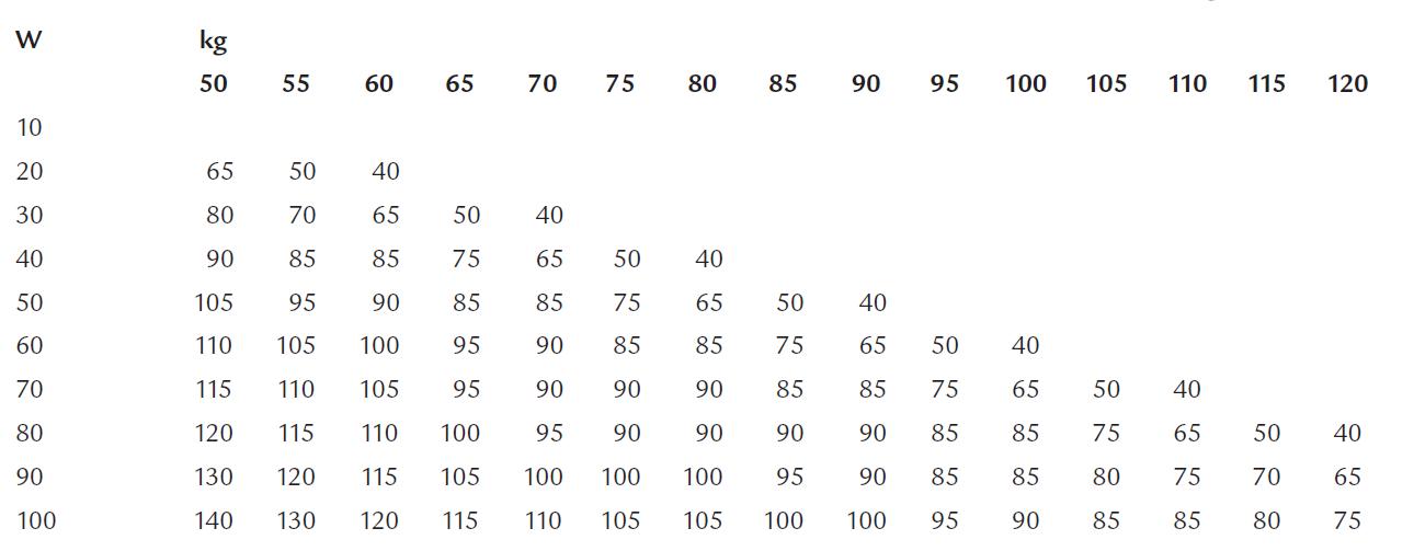 Rychlost chůze v m.min<sup>–1</sup> v závislosti na intenzitě zátěže ve W a na tělesné hmotnosti v kg [44].