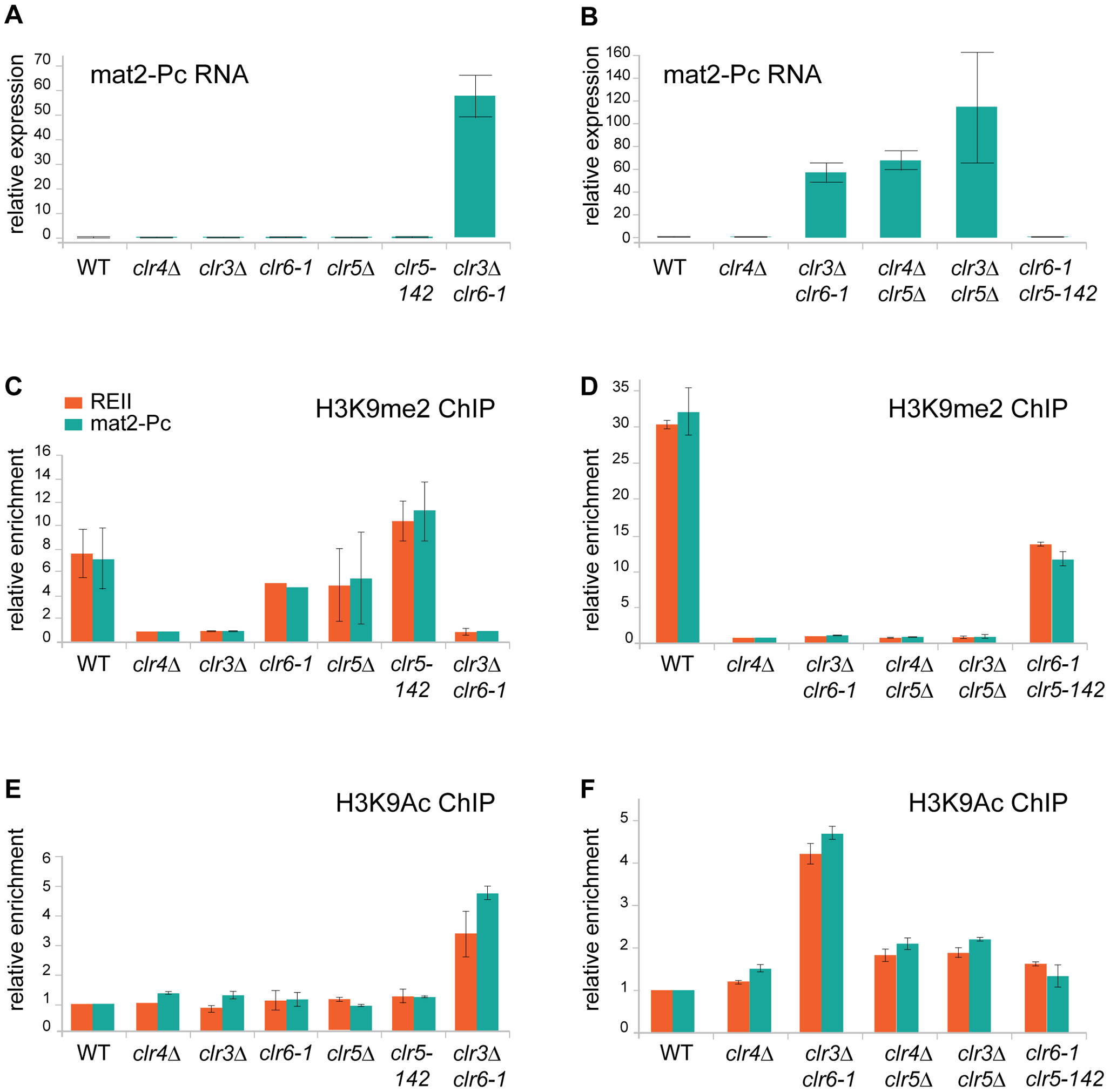 Chromatin modifications and <i>mat2-Pc</i> expression in <i>clr5</i> mutants.