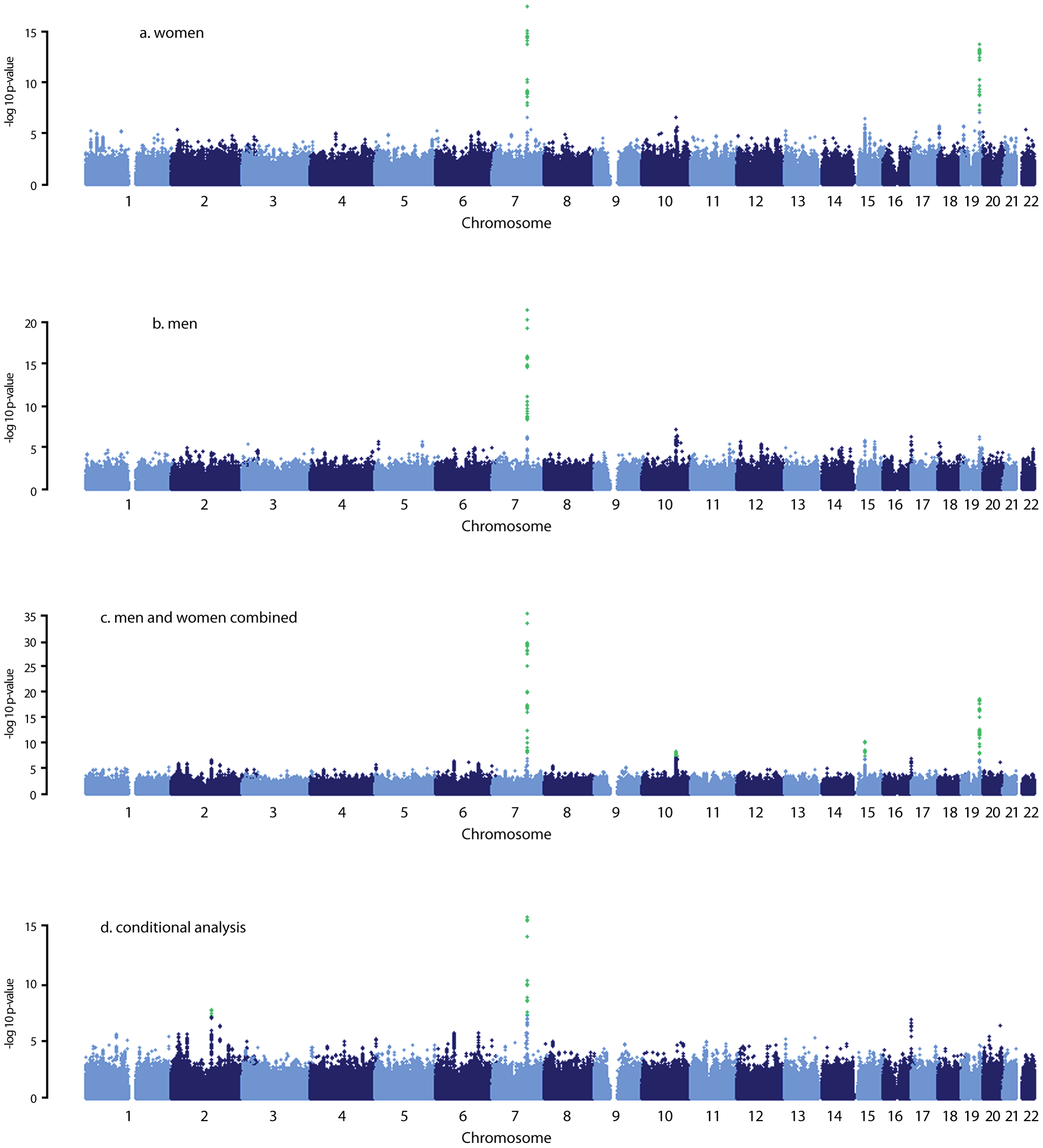 Manhattan plots for the genome-wide meta-analysis results.