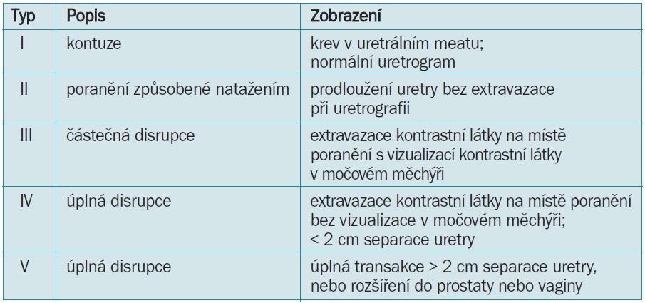 Bodovací schéma III klasifikace poranění uretry [24].