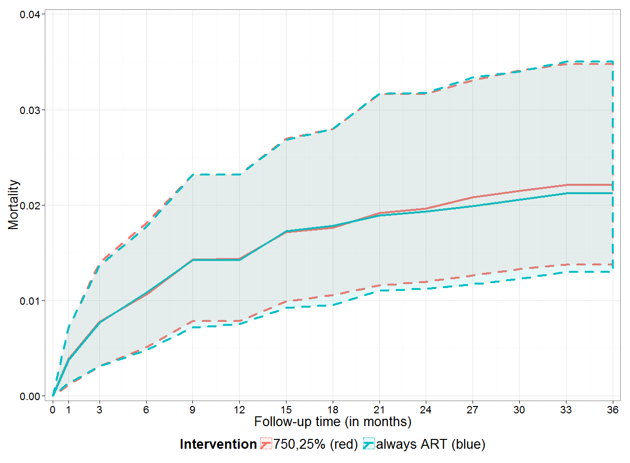 Estimated cumulative mortality for immediate versus deferred ART.