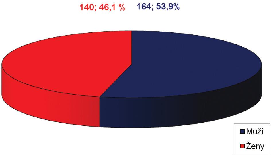 Celkové zastoupení mužů a žen v souboru Graph 1: Proportional representation of men and women in the group