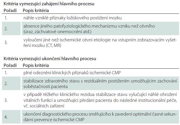 Vymezení procesu péče – kritéria.