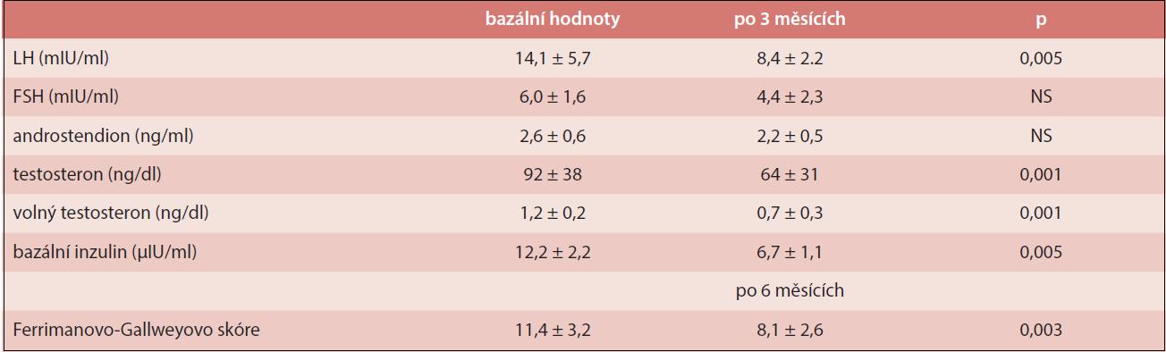 Ovlivnění laboratorních známek a kožních projevů PCOS myoinositolem
