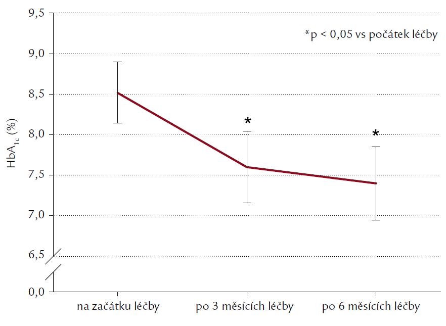 Hodnoty glykovaného hemoglobinu (% IFCC) před léčbou, po 3 a 6 měsících léčby exenatidem. Výsledky jsou uvedeny jako průměr ± SEM. *p < 0,05