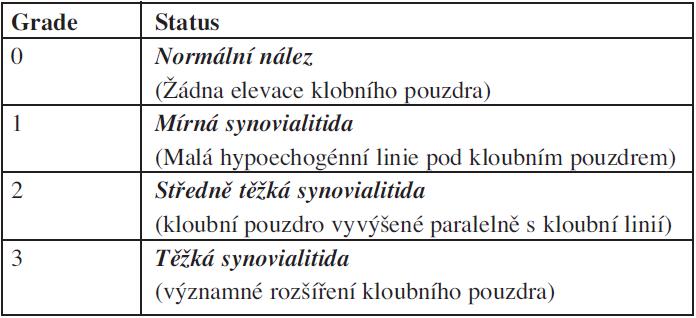 Semikvantitativní hodnocení synovialitidy podle GS.