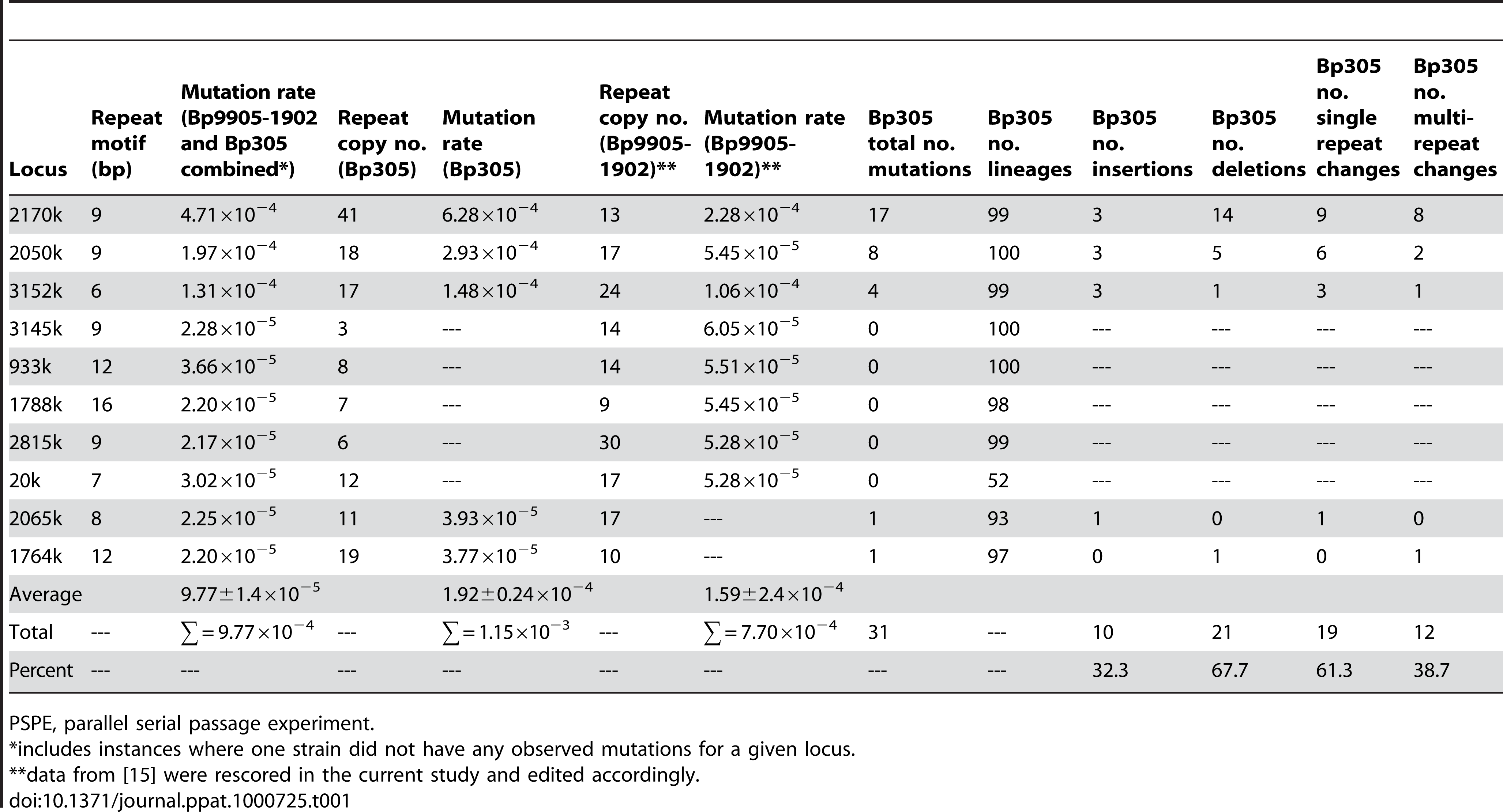 <i>In vitro</i> mutation rates for 23 <i>Burkholderia pseudomallei</i> multilocus variable-number tandem repeat analysis loci.