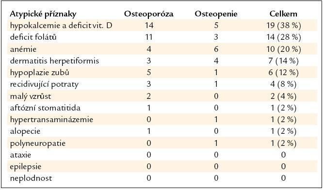 Atypické (mimostřevní) příznaky u pacientů v souboru.