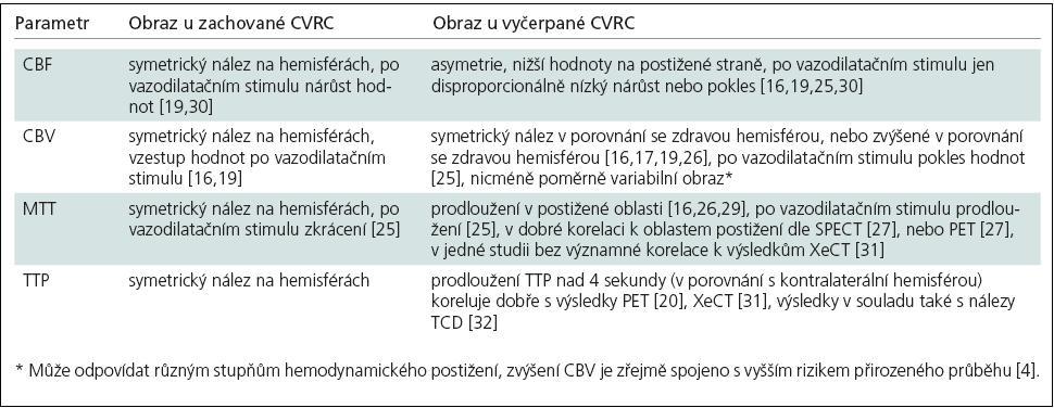 Přehled nálezů DSC-MR při vyšetření CVRC.