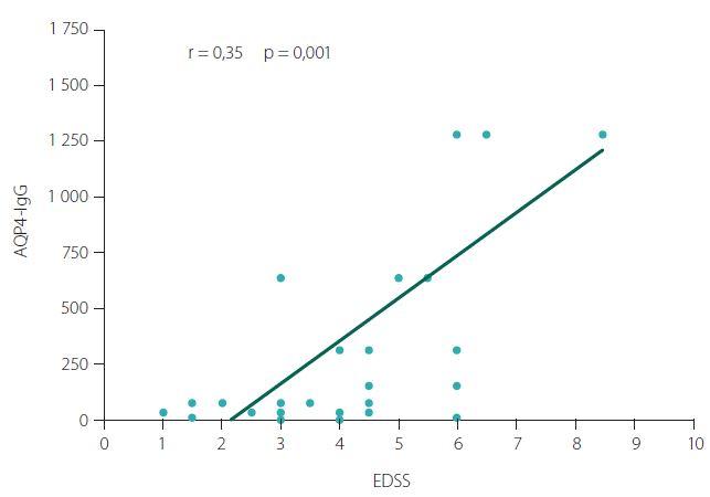 Korelace titrů AQP4-IgG a neurologického deficitu vyjádřeného pomocí EDSS skóre.