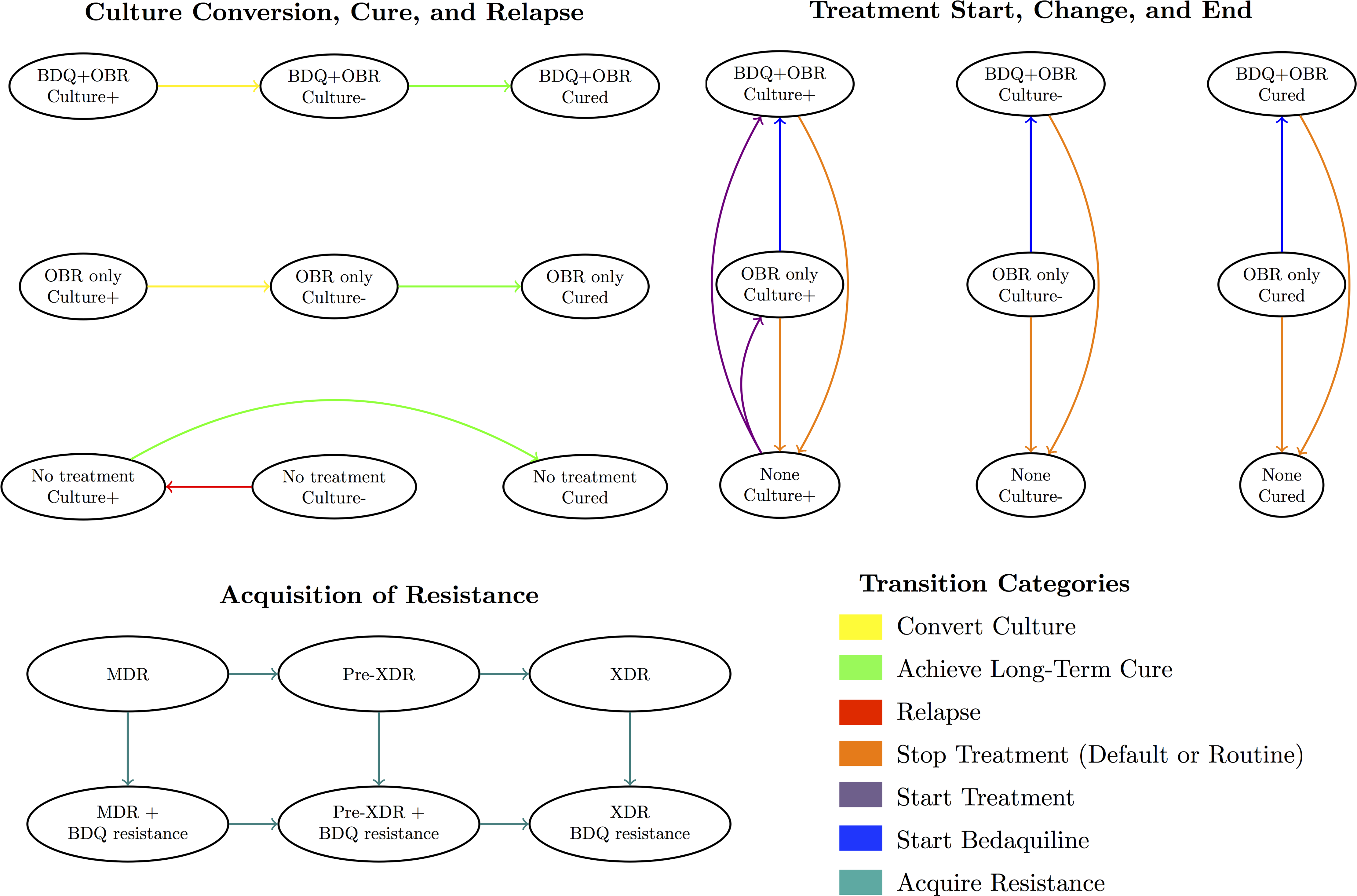 Overview of model health states and transitions.