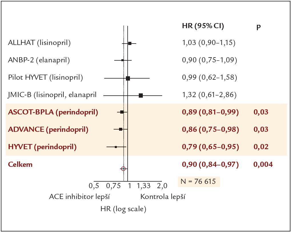 Vliv ACE-inhibitorů na celkovou mortalitu hypertoniků (upraveno podle [9]).