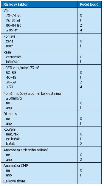 Výpočet skóre podle Bansalové pro predikci rizika úmrtí v následujících 5 letech u seniorů s CKD stadia 3b a vyšším